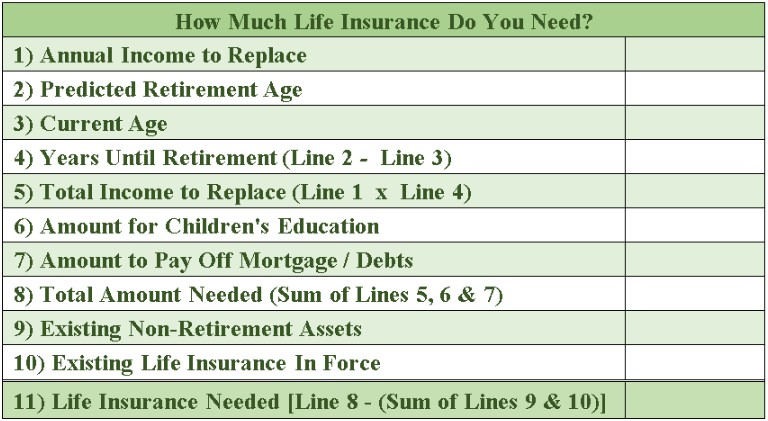 how much life insurance